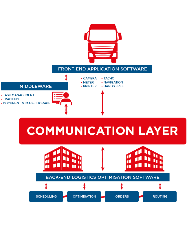 Bulk Logistics Overview Vehicle Systems Integration